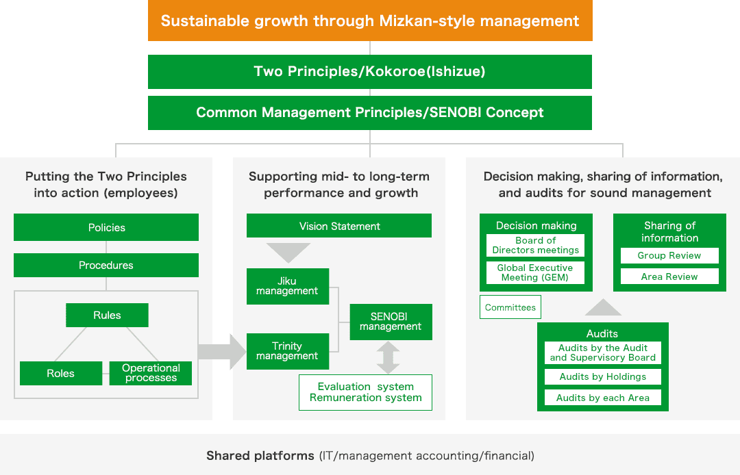 Sustainable growth through Mizkan-style management