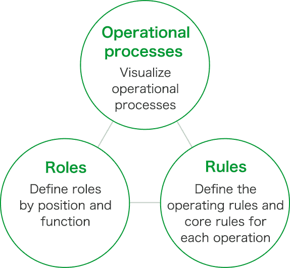 Operational processes: Visualize operational processes. Roles: Define roles by job title and function. Rules: Define operating and core rules by operation.