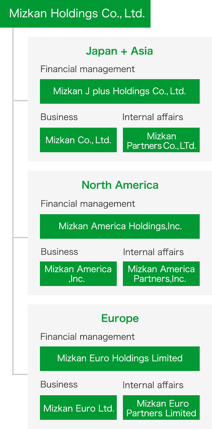 Chart: Our Global Structure